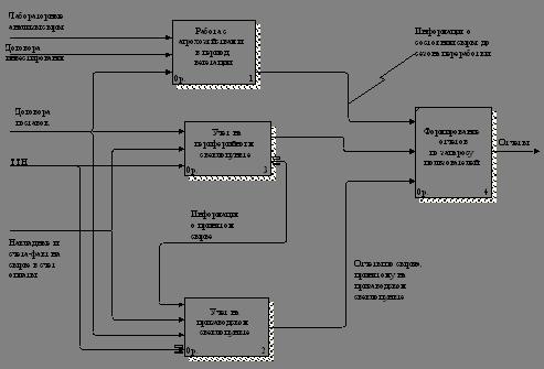 Дипломная работа Разработка модели информационной системы  Рисунок 4 Информационная система учета поставок и движения сырья