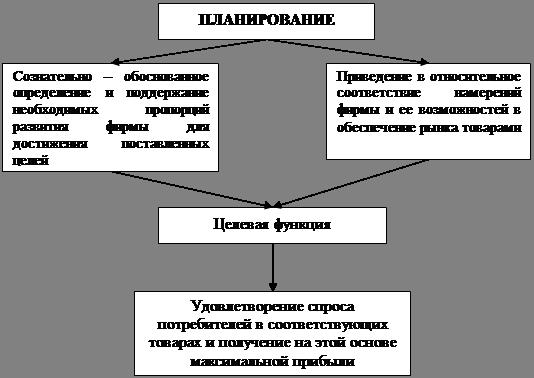 Курсовая работа Анализ годового плана экономического развития  План предприятия фирмы компании заранее разработанная система мероприятий предусматривающая цели содержание сбалансированное взаимодействие