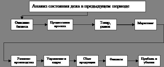 Курсовая работа Анализ годового плана экономического развития  Рисунок 2 Структура предпринимательского проекта предприятия