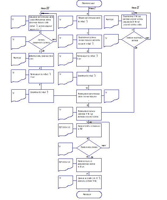 схема управления паб рестораном.