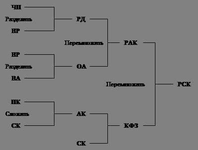 Схема анализа Дюпон