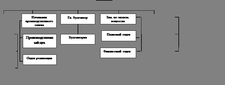 Курсовая работа Анализ финансового состояния организации  Секретарь