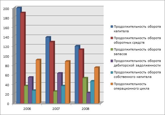 Исследование финансового состояния Предприятия курсовая Популярные видео запросы