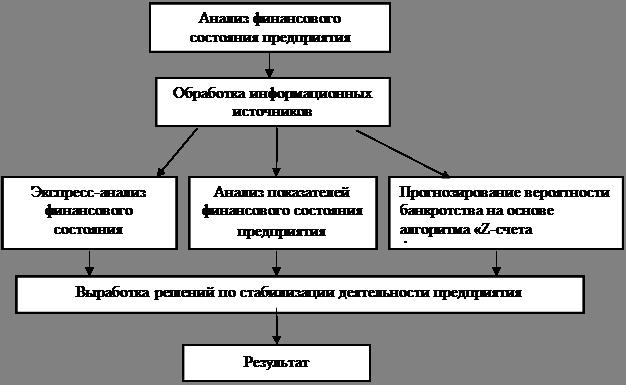 Курсовая работа Анализ финансового состояния предприятия в  Курсовая работа Анализ финансового состояния предприятия в системе антикризисного управления