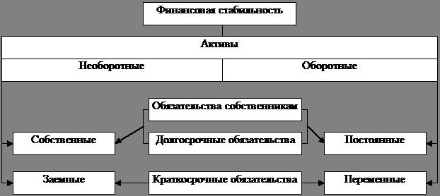 Дипломная работа Анализ финансовой устойчивости предприятия в  Рисунок 2 Характеристика активов предприятия по размещению и источникам их формирования